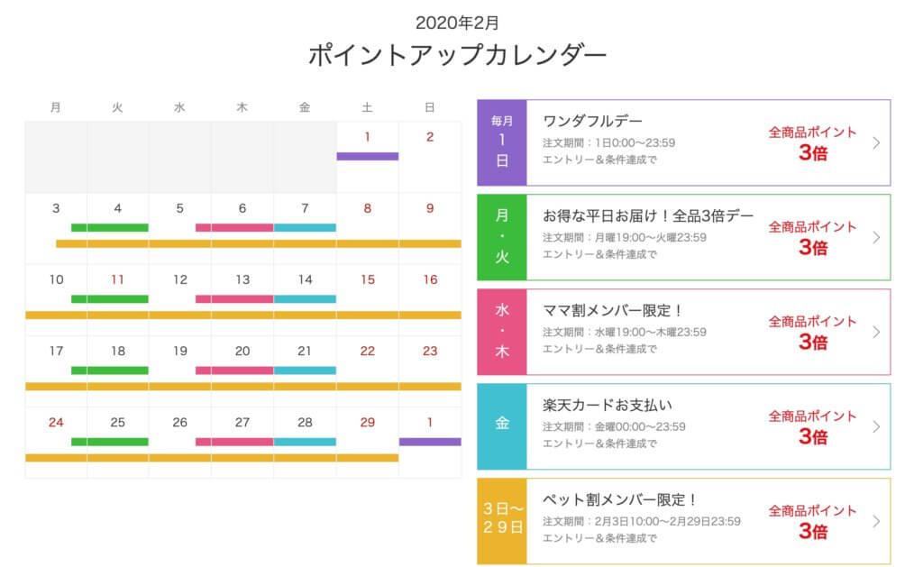 楽天西友ネットスーパーのポイントアップカレンダー