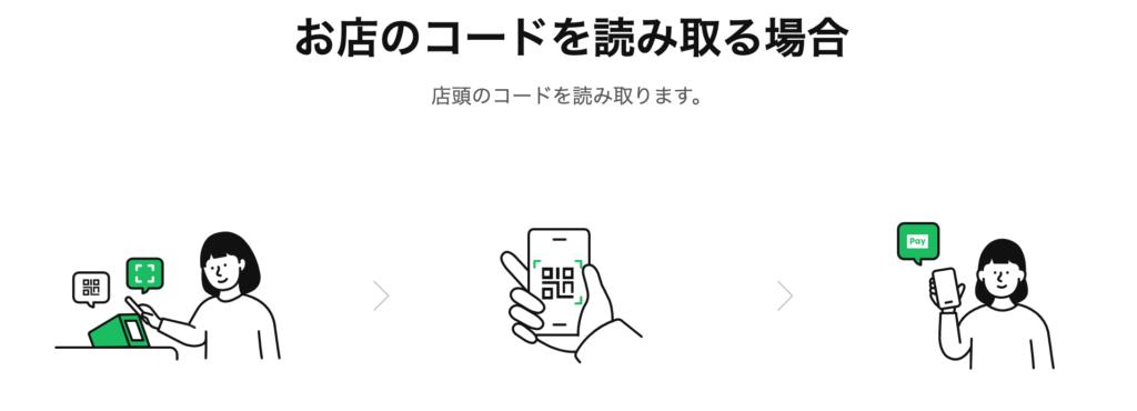 LINEPayの支払い方法(QRコード読み取り)