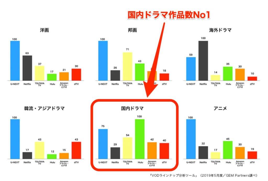 VODのジャンル別作品数比較