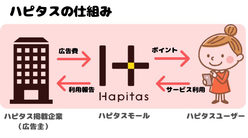 ハピタスの仕組み